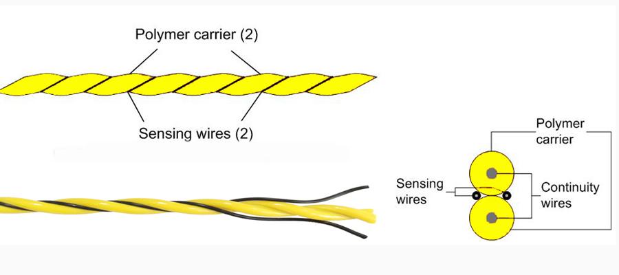 Fluid Leak Detection Cable